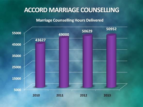 ACCORD MARRIAGE COUNSELLLING