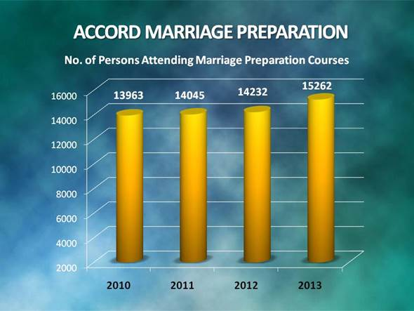 ACCORD MARRIAGE PREPARATION TABLE